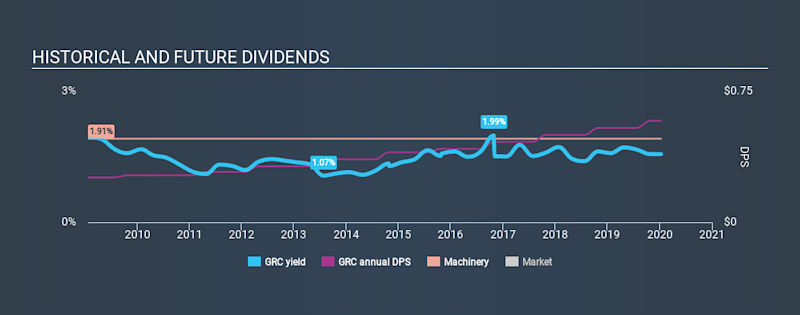 NYSE:GRC Historical Dividend Yield, January 11th 2020
