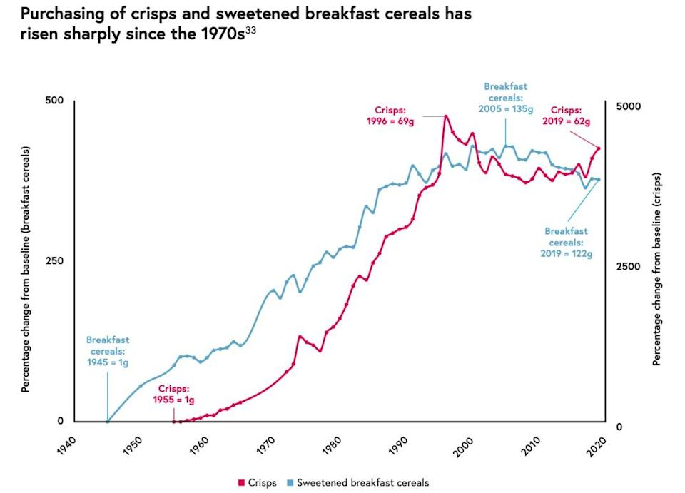 Source: National Food Strategy