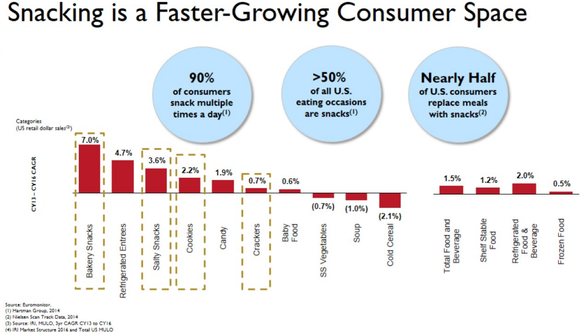 Graphic showing Snyder-Lance categories among fastest growing in consumer space.
