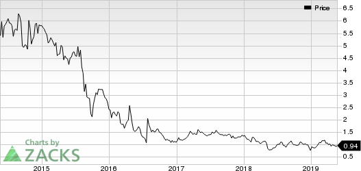 Alimera Sciences, Inc. Price
