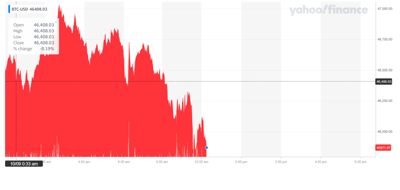 Bitcoin's price ticked lower on Friday morning. Chart: Yahoo Finance UK