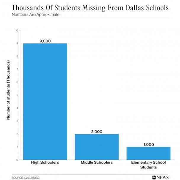 PHOTO: THOUSANDS OF STUDENTS MISSING FROM DALLAS SCHOOLS (ABC News)