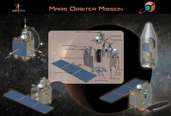 India's Mars Orbiter Mission (MOM), is poised to launch toward Mars on Oct. 28, 2013. If successful, would signal India's entry into Mars exploration, the fourth space agency to do so.