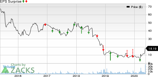 United Natural Foods, Inc. Price and EPS Surprise
