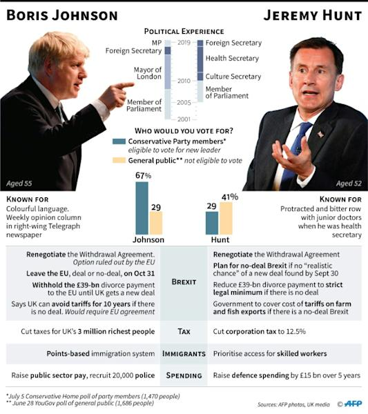 Comparison of the two contenders to become Britain's next Conservative Party leader and prime minister (AFP Photo/Gillian HANDYSIDE)