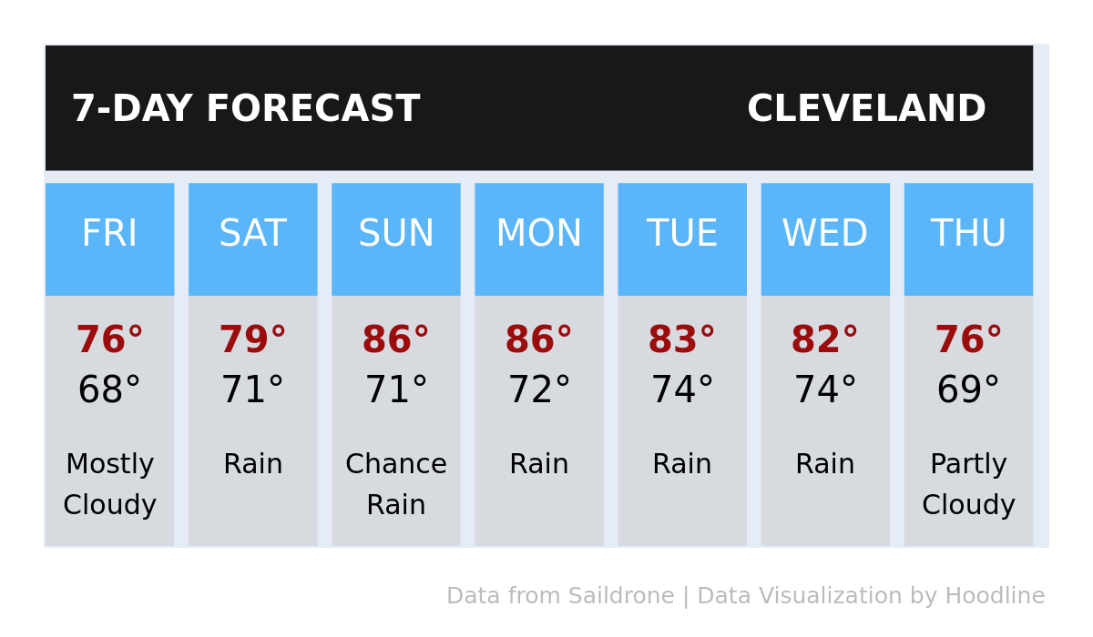 Your weather today in Cleveland