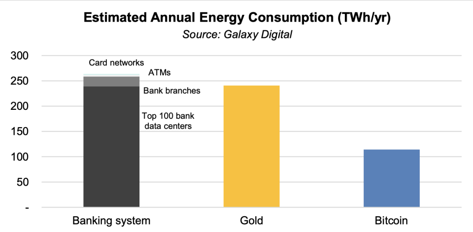 Galaxy Digital analysis of Bitcoin's energy consumption, versus banking and gold.