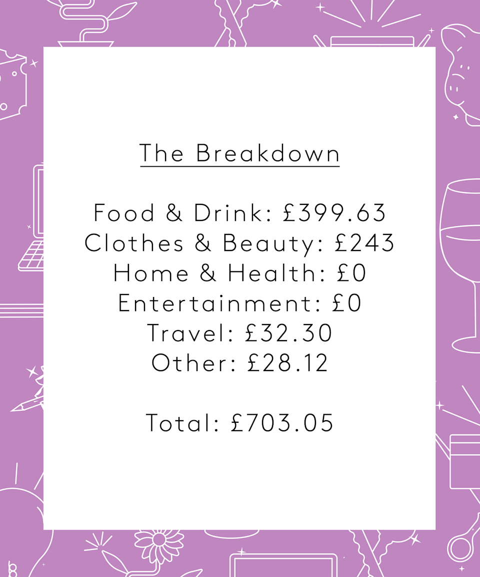 """<strong>The Breakdown</strong><br> <br>Food & Drink: £399.63<br>Clothes & Beauty: £243<br>Home & Health: £0<br>Entertainment: £0<br>Travel: £32.30<br>Other: £28.12<br><br><strong>Total: £703.05</strong><br> <br><strong>Conclusion </strong><br><br>""""This was not a typical week in terms of spending. Usually, T and I would eat out or order a takeaway just once (if that) but it's not every day you turn 30! I also only get my hair cut every four to six months. Our grocery bill was average for us for the week and we normally don't need any other groceries midweek. I have been enjoying socialising again now that lockdown restrictions have been lifted but will need to account for increased spend on food and drinks. I don't think we will make any drastic changes in regards to our future spending and once renovations to our flat are complete, we can increase the amount we save each month."""""""