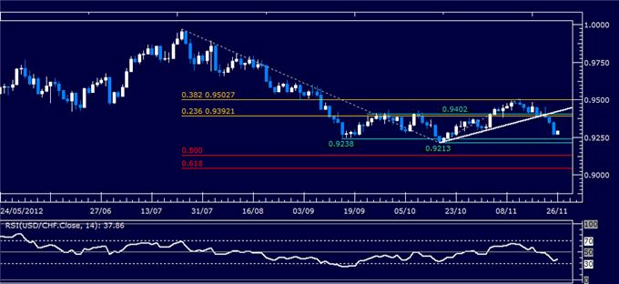 Forex_Analysis_USDCHF_Classic_Technical_Report_11.26.2012_body_Picture_1.png, Forex Analysis: USD/CHF Classic Technical Report 11.26.2012