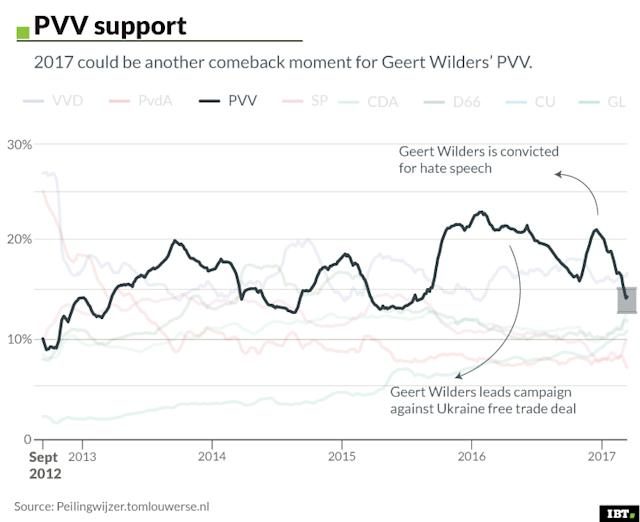 PVV support