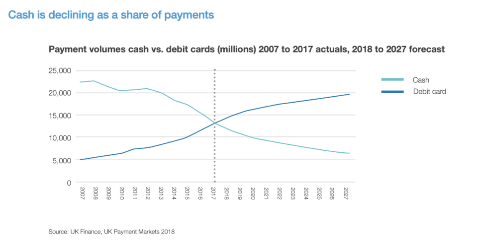 Chart: Access to Cash