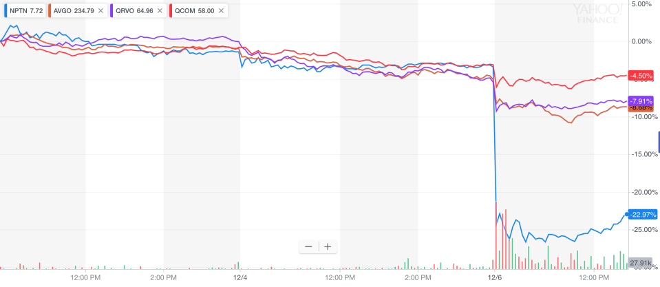 Qualcomm, Broadcom and other tech stocks get hammered by Huawei's news on Thursday.