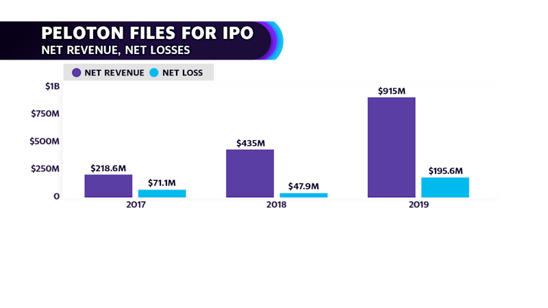 Peloton shares its net revenue and net losses in its S-1 filing. (Courtesy: Yahoo Finance video)