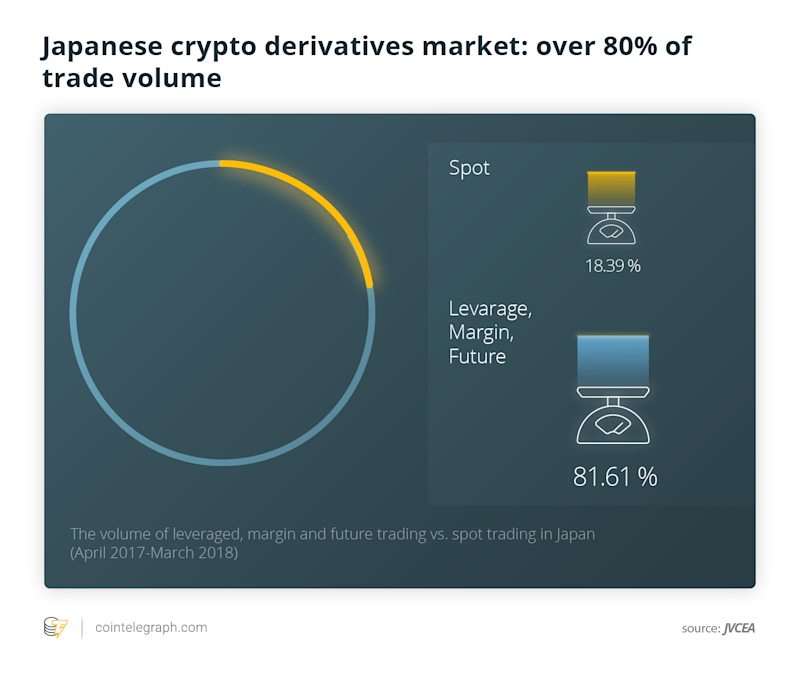 Japanese crypto derivatives market: over 80% of trade volume