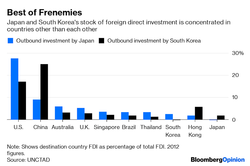 (Bloomberg Opinion) -- To outsiders, it may seem like the deepening rift between Japan and South Korea has blown up out of a clear blue sky.For all the wranglingover the legacy of Japan's 35-year colonization of the Korean peninsula, which ended in 1945,there's far more on paper to join than to separate them. Both are northeast Asian democracies that have close military and economic ties to the U.S.; potentexports of electronics, cars and cultural products; and a loveof seafood and beef.After decades when post-war growth gave Japan the far wealthier population, itsstagnation in recent decades has even put the two countriesat roughly equivalent levels of gross domestic product per capita: $40,479 for South Korea versus $43,349 in Japan.For all that, though, there's no strong web of ties binding these two nations. Disputes over restitution for Korean women forced into prostitution under Japanese occupation are now hurting South Korean sales of Fast Retailing Co. clothing. In turn, the government in Tokyohas moved to curb exports of specialty materials to Korea's technology giants.Compare the Japan-Korea relationship to those between European countries, or the members of the North American Free Trade Association, or even stereotypically unfriendly neighbors like Argentina and Brazil, and you could be mistaken for thinking the two countries were locked in a cold war already.Just 7.5% of South Korea's $1.07 trillion in bilateral trade is with Japan, making the European Union, the U.S. and China more important partners.The picture is even more dramatic in the other direction. Japan's $80 billion in bilateral trade with South Korea amounts to just 5.8% of its$1.38 trillion total.That would seem to go against economic theory. The gravity model of trade predicts that commerce between two countries is largely a result of their respective outputs and the physical distance between them. Two large and adjacent economies oughtto be quite closely integrated. That's not what's happ
