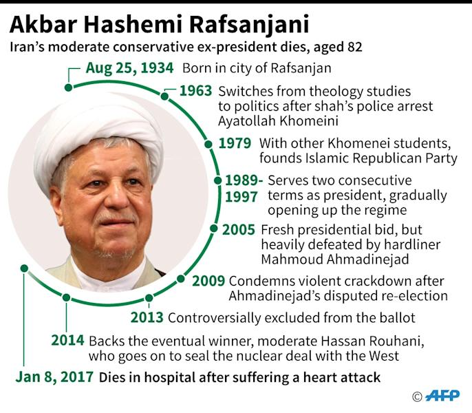 Profile of Iran's former moderate president, Akbar Hashemi Rafsanjani, who died on Sunday. (AFP Photo/Jonathan JACOBSEN)