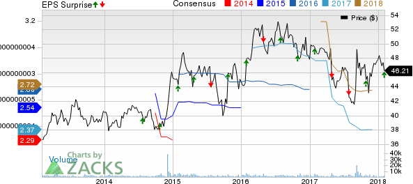 Bemis Company, Inc. Price, Consensus and EPS Surprise