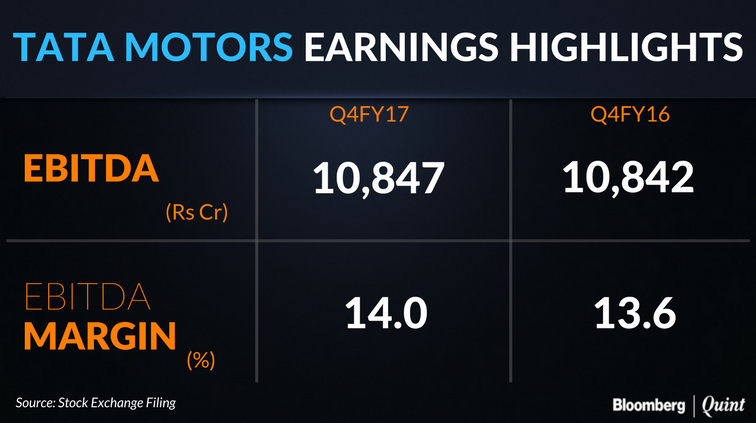 Weakness in the India business and a stronger rupee weighs on Tata Motors.