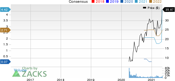 Arconic Corporation Price and Consensus