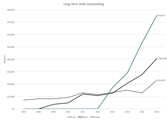 Long-Term Debt Outstanding