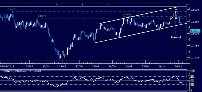 Forex_Analysis_NZDUSD_Classic_Technical_Report_12.24.2012_body_Picture_1.png, Forex Analysis: NZD/USD Classic Technical Report 12.27.2012