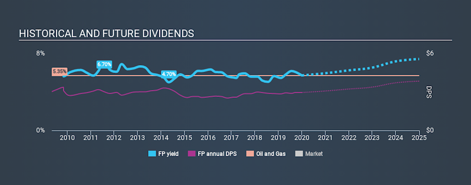 ENXTPA:FP Historical Dividend Yield, January 1st 2020