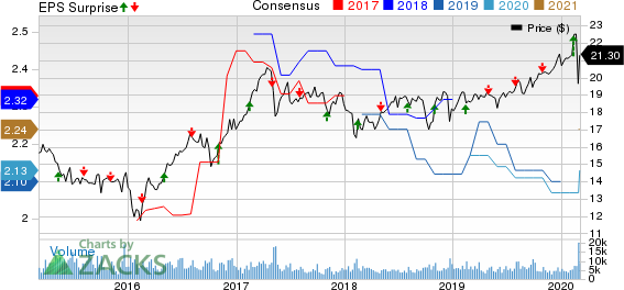 Chimera Investment Corporation Price, Consensus and EPS Surprise