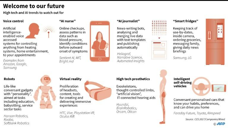 Graphic on hightech and AI trends to watch for in the near future. For an AFP Feature moving on Saturday