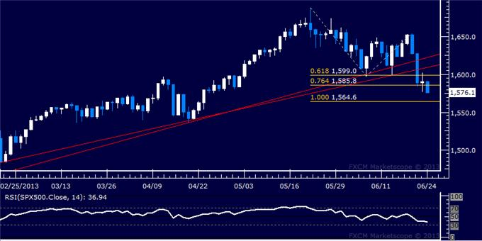 Forex_US_Dollar_Poised_to_Take_Aim_at_May_High_as_SP_500_Sinks_body_Picture_6.png, US Dollar Poised to Take Aim at May High as S&P 500 Sinks