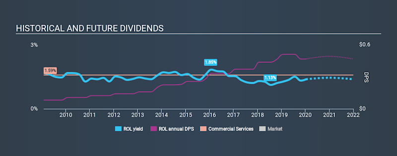 NYSE:ROL Historical Dividend Yield, January 10th 2020