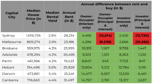 Where it's cheaper to buy than rent. Source: RiskWise