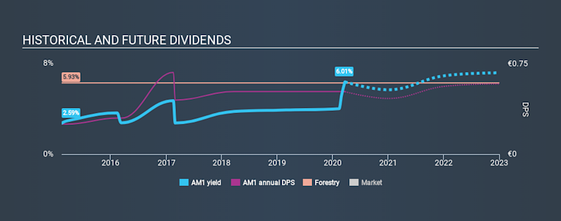 HLSE:AM1 Historical Dividend Yield, March 21st 2020