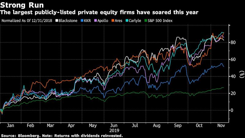 Private Equity Stocks Surge Even as Warren Hammers at Industry