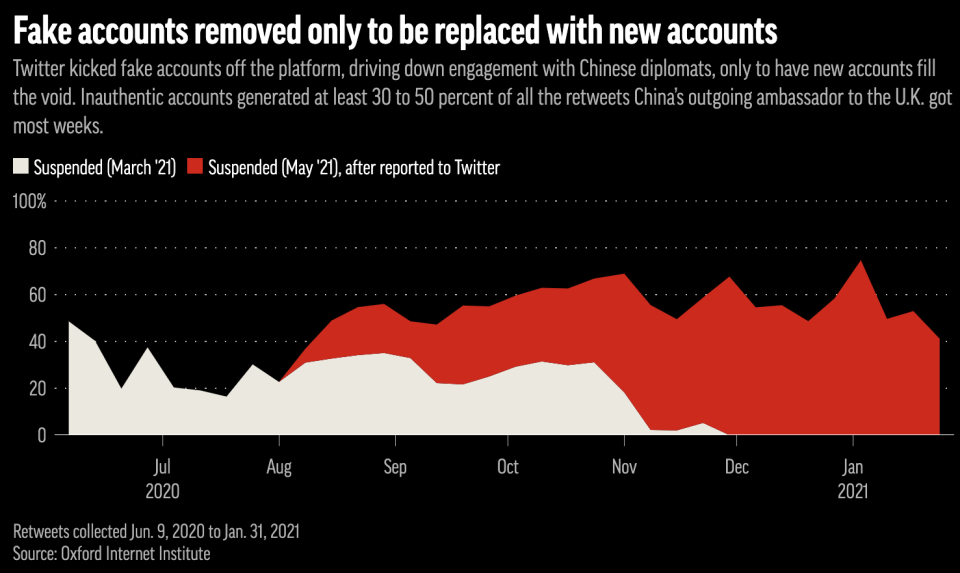 Often more than half of the total retweets many diplomatic accounts got on Twitter were from fake accounts.