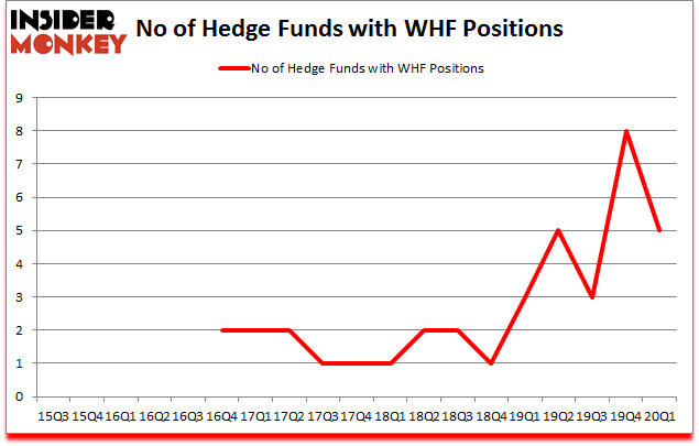 Is WHF A Good Stock To Buy?