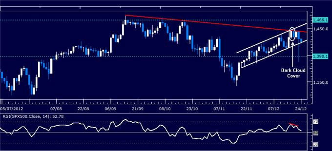 Forex_Analysis_US_Dollar_Reverses_Higher_as_SP_500_Tests_Support_body_Picture_3.png, Forex Analysis: US Dollar Reverses Higher as S&P 500 Tests Support
