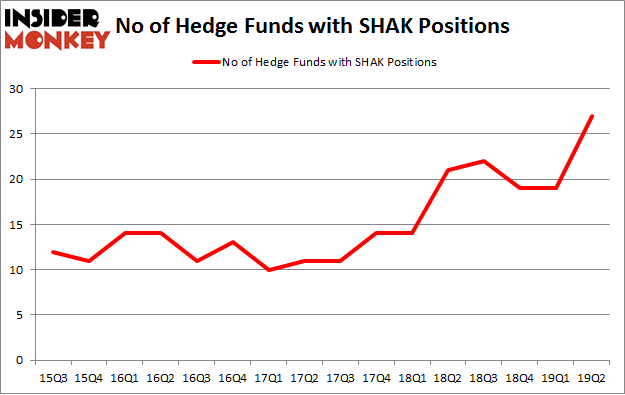 No of Hedge Funds with SHAK Positions