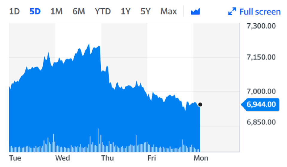 AstraZeneca shares fell slightly on Monday on the back of the news. Chart: Yahoo Finance.