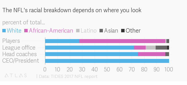 The NFL's racial divide, in one chart