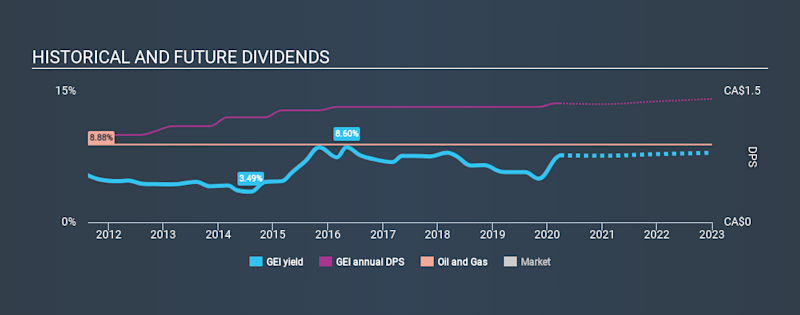 TSX:GEI Historical Dividend Yield March 26th 2020
