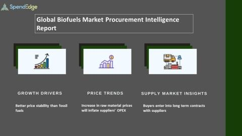 Biofuels Market Procurement Intelligence Report | SpendEdge Forecasts Spend Growth of over USD 56 Billion in the Biofuels Market
