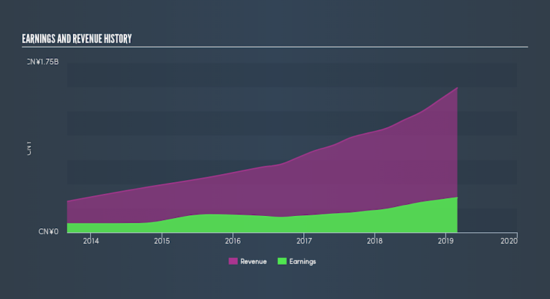 SEHK:6068 Income Statement, July 25th 2019
