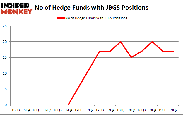 No of Hedge Funds with JBGS Positions
