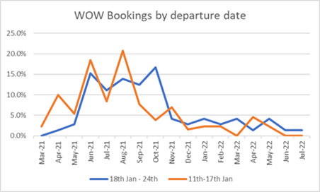 Blue shift: week-on-week (WOW) bookings show distinctive shifts away from Easter and AugustTravelSupermarket