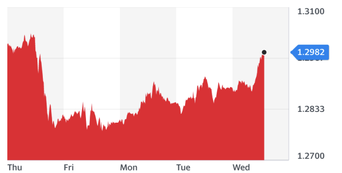 Sterling was up 0.6% against the dollar at lunchtime on Wednesday in the UK. Chart: Yahoo Finance UK