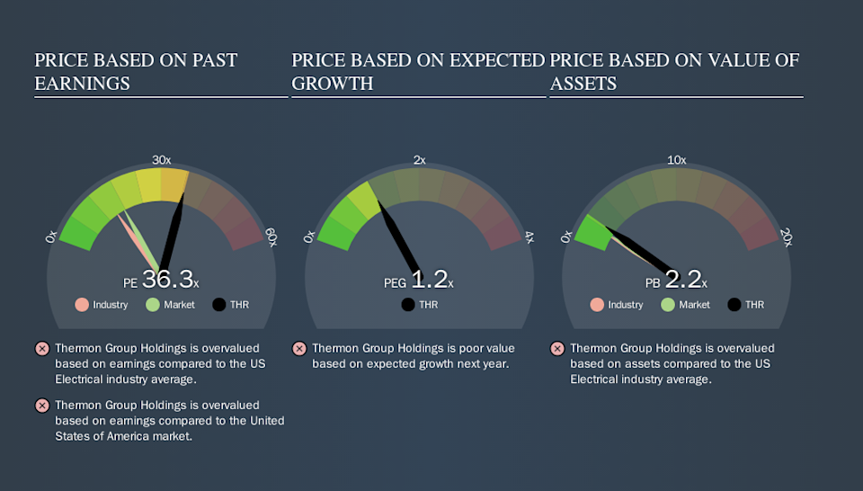 NYSE:THR Price Estimation Relative to Market, October 23rd 2019