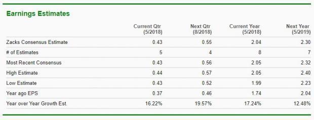 Hungry for Earnings Growth?  Take a Look at These 4 Food Stocks