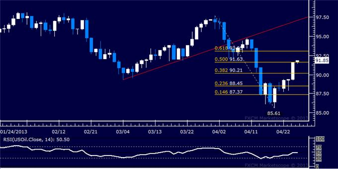 Forex_US_Dollar_Struggles_to_Advance_as_SP_500_Eyes_1600_Figure_body_Picture_8.png, US Dollar Struggles to Advance as S&P 500 Eyes 1600 Figure