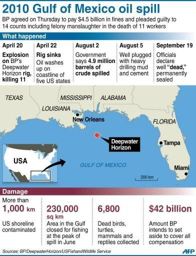 Graphic fact file on the 2010 Gulf of Mexico oil spill that contaminated more than 1,000 km of US shoreline