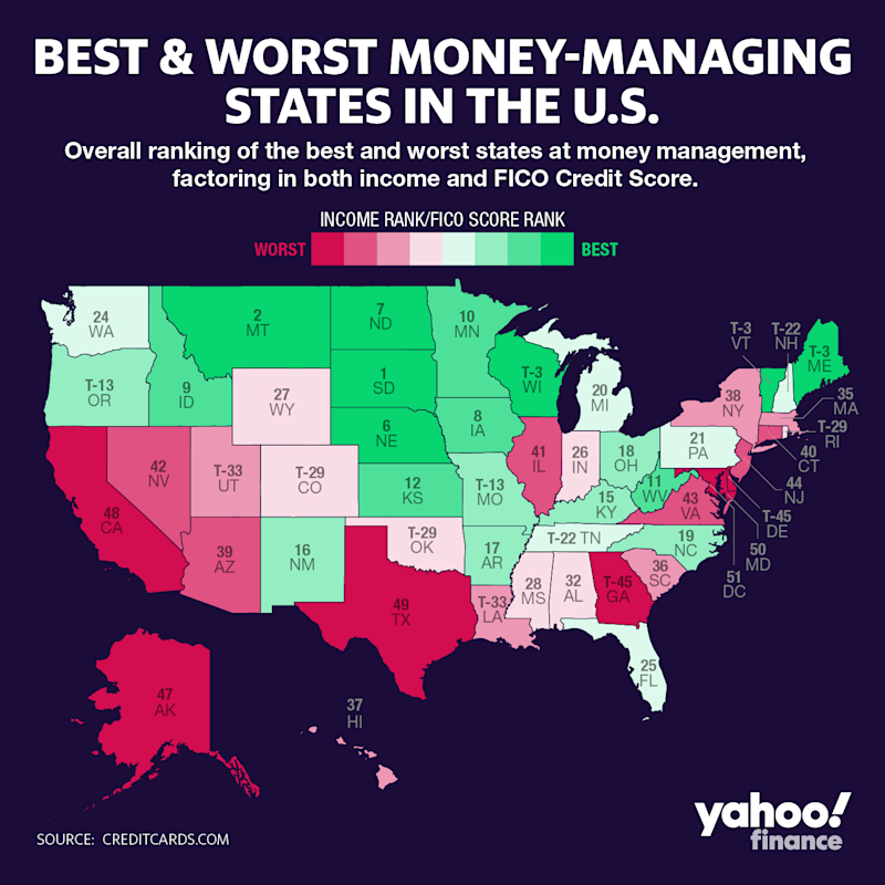 The best and worst states in the country at managing money, according to a new report from CreditCards.com